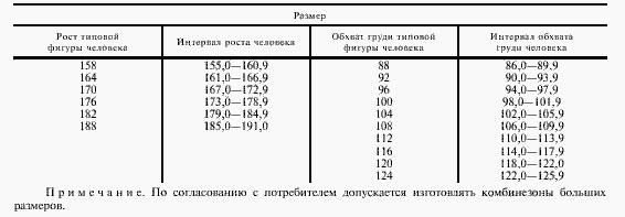 ГОСТ 12.4.100-80